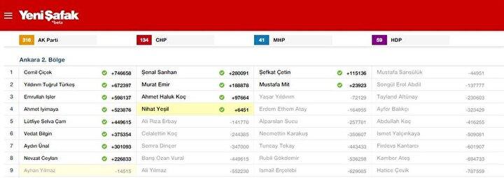 Ankara 2. Bölge Milletvekili listesi