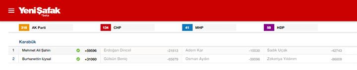 Karabük Milletvekili listesi