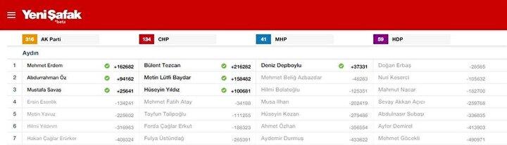 Aydın Milletvekili listesi