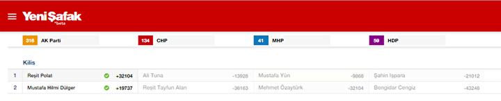 Kilis Milletvekili listesi