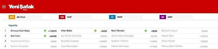 Isparta  Milletvekili listesi