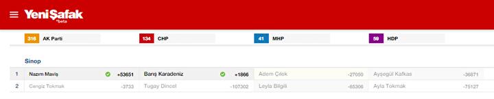 Sinop Milletvekili listesi