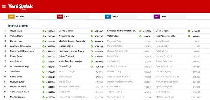 İstanbul-2 2015 Milletvekili listesi