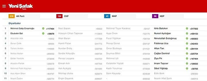 Diyarbakır Milletvekili listesi