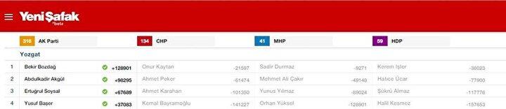 Yozgat Milletvekili listesi