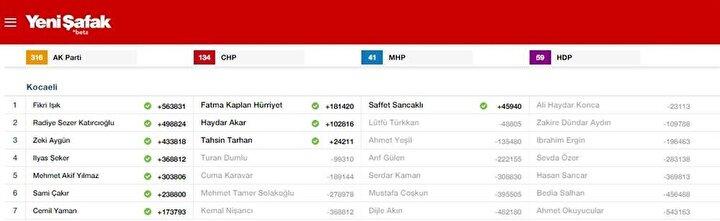Kocaeli Milletvekili listesi