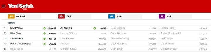 Sivas Milletvekili listesi