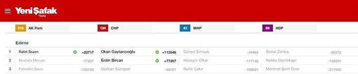 Edirne Milletvekili listesi