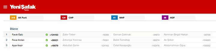 Düzce Milletvekili listesi