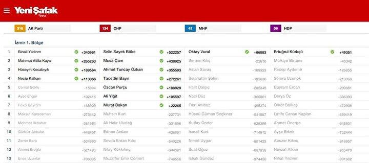 İzmir-1 Milletvekili listesi