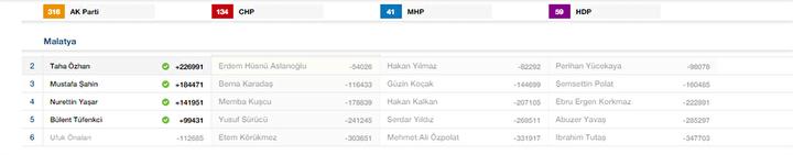 Malatya Milletvekili listesi