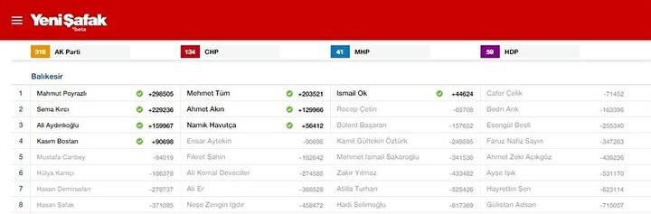 Balıkesir Milletvekili listesi