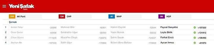 Şırnak Milletvekili listesi