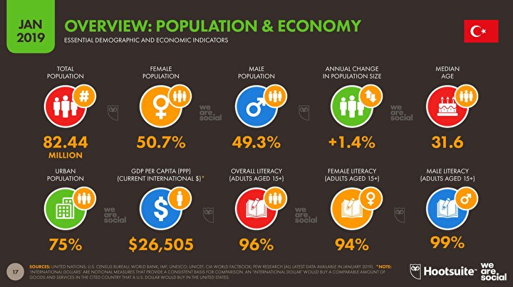 Demografik ve ekonomik belirleyiciler.