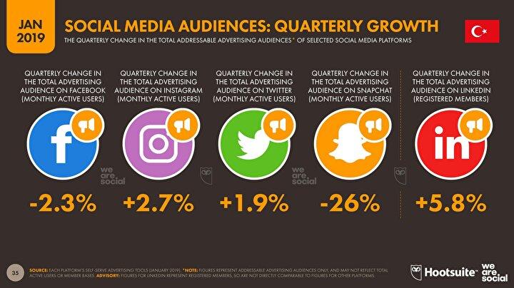 Sosyal medya platformlarının büyüme oranları.
