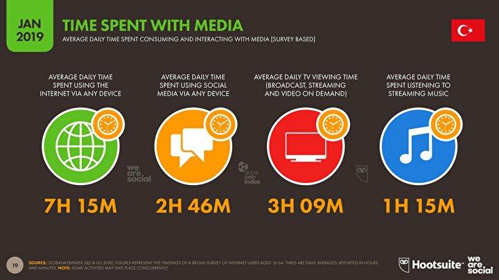 Medyada geçirilen süreler.
