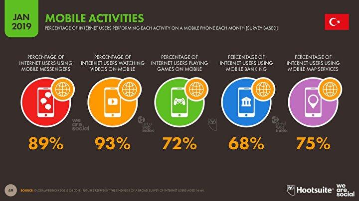 Mobil cihaz aktiviteleri.