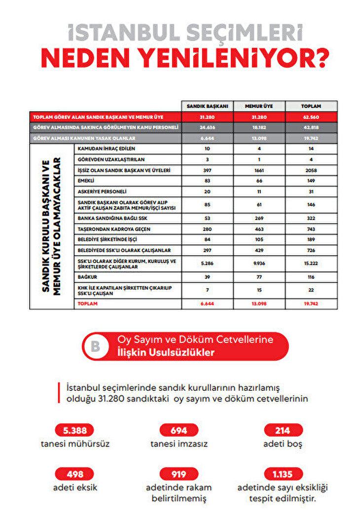 'İstanbul seçimleri neden yenileniyor?' başlığıyla hazırlanan 6 sayfalık rehberde kamuoyunun merak ettiği noktalara açıklık getirildi. Cumhurbaşkanlığı Başdanışmanlarınca ve İletişim Daire Başkanlığınca paylaşılan kitapçıkta 3 ana başlıkta tespitlere yer verildi.