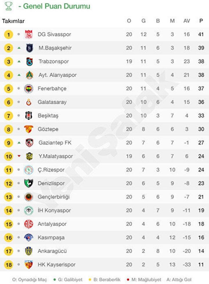 Süper Ligde 20. hafta sonunda oluşan puan durumu