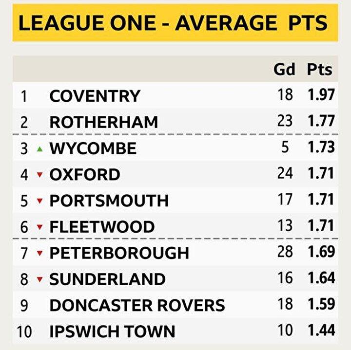Bu takımların başında ise Championshipi zorlayan  Peterborough geliyor. Ligler ertelenmeden önce Play-Offa katılım hakkı bulunan ekibin hesaplanan yeni puan sisteminde 7. sıraya gerilediği görüldü.