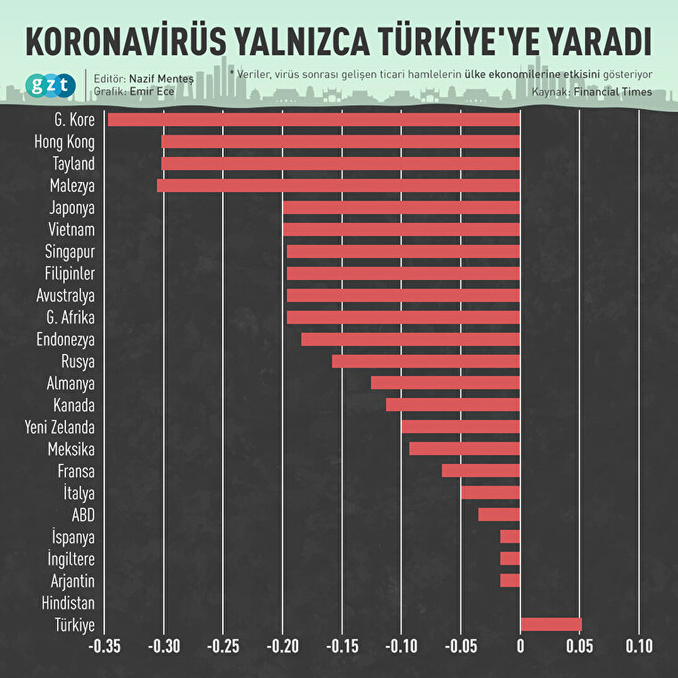 Koronavirüs yalnızca Türkiye'ye yaradı
