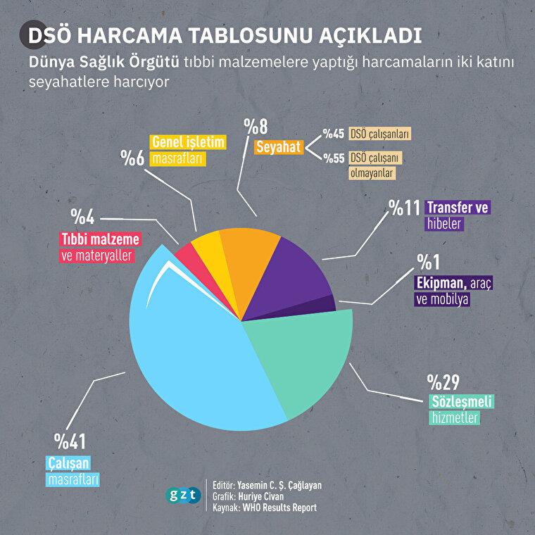 DSÖ'nün yıllık harcamaları açıklandı