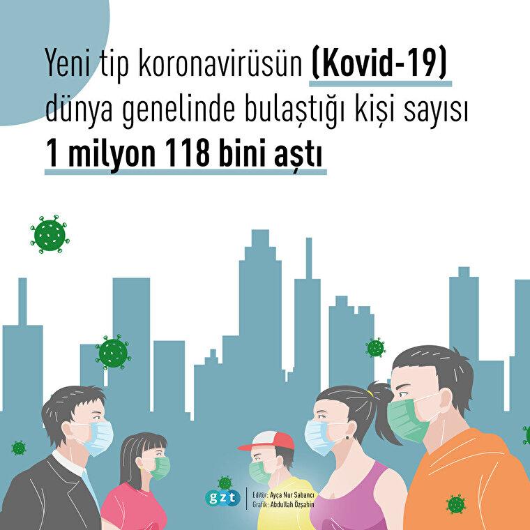Dünya genelinde Kovid-19 bulaşan kişi sayısı 1 milyon 118 bini geçti