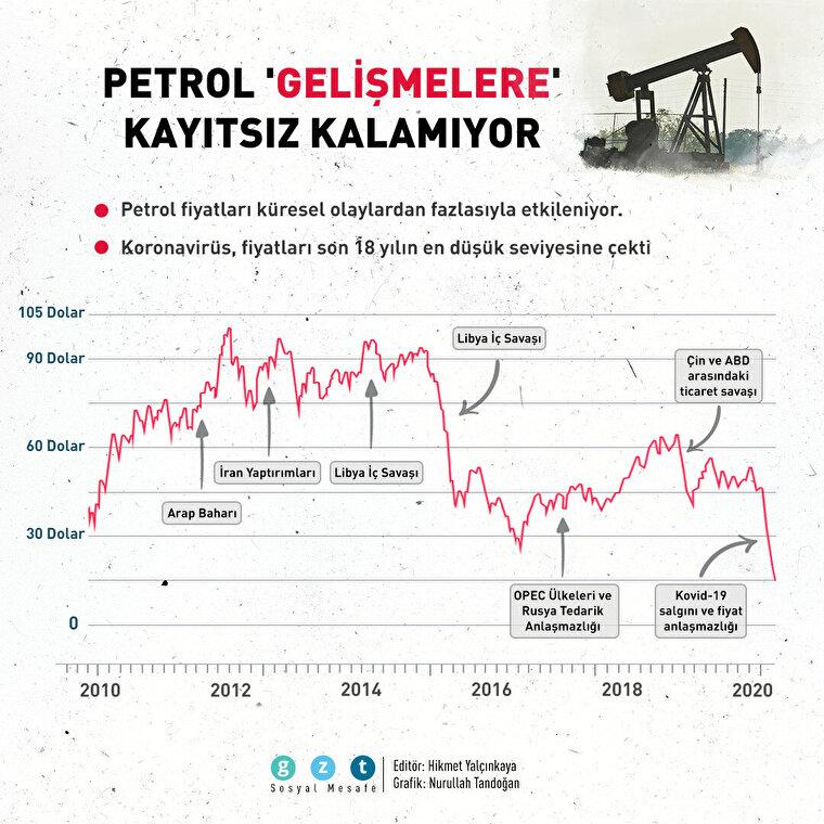 Petrol 'gelişmelere' kayıtsız kalamıyor 🤔