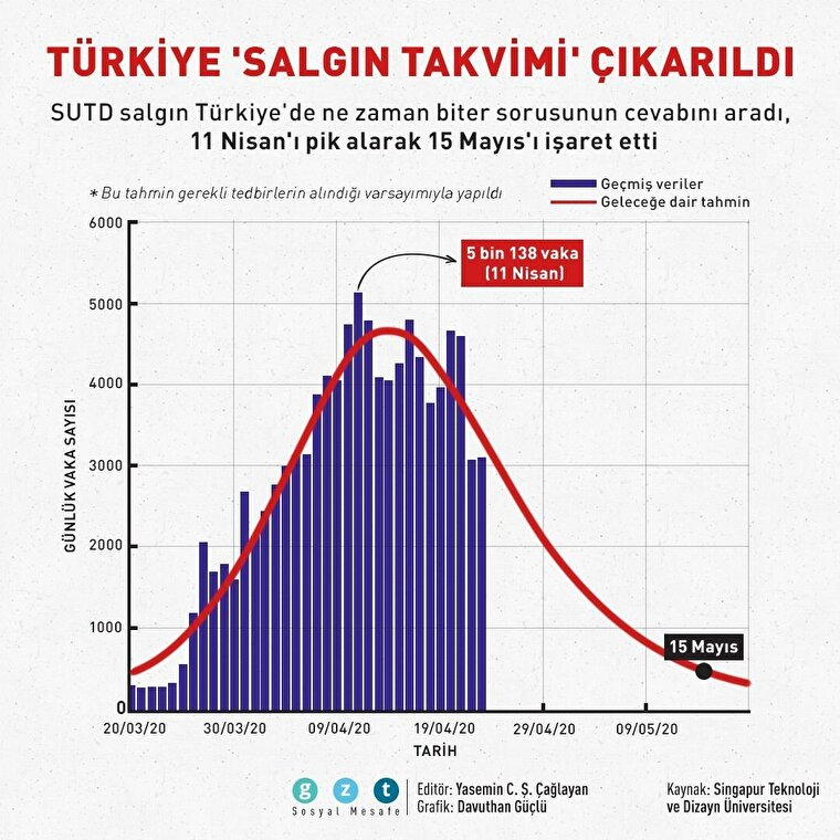 Türkiye 'salgın takvimi' çıkarıldı