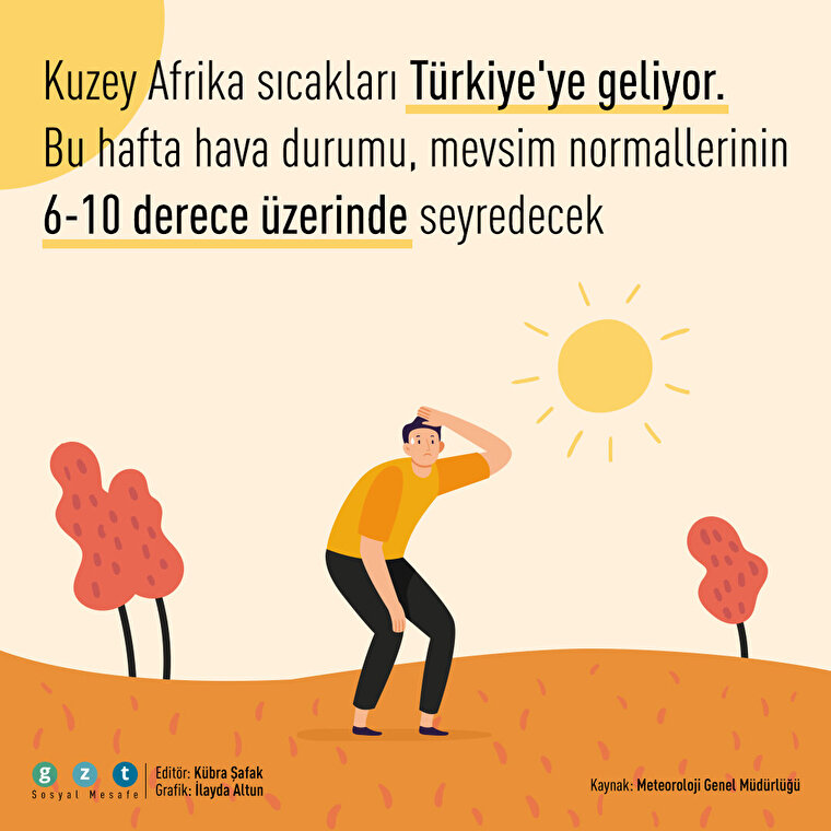 Türkiye'ye Kuzey Afrika sıcakları geliyor ☀️🌡️