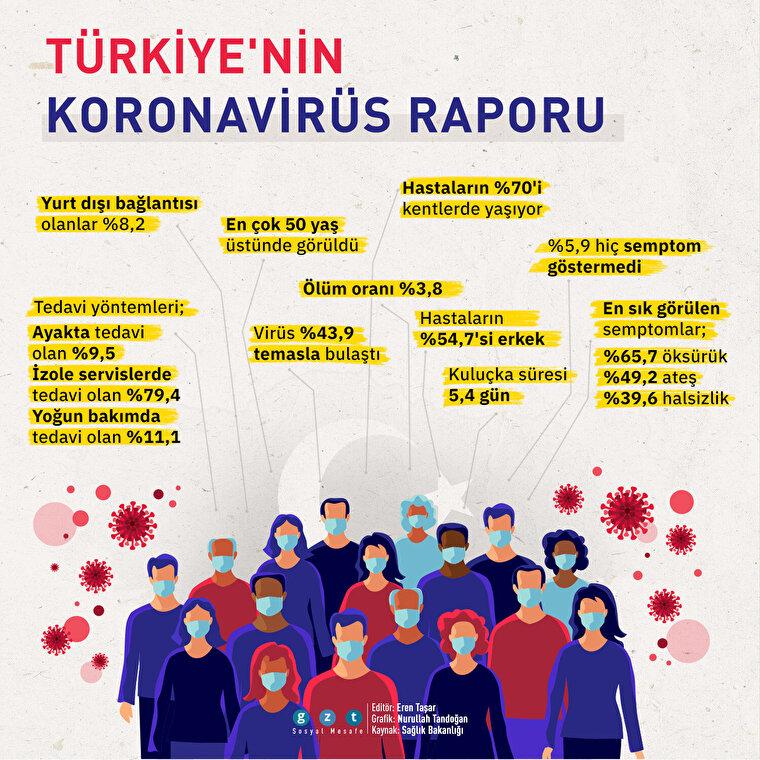 Türkiye'nin koronavirüs raporu
