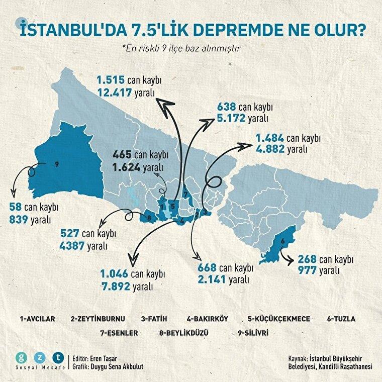 İstanbul'da 7.5'lik depremde ne olur?