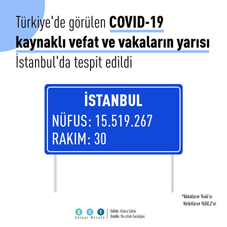 😷 COVID-19 vefat ve vakaların yarısı İstanbul'dan
