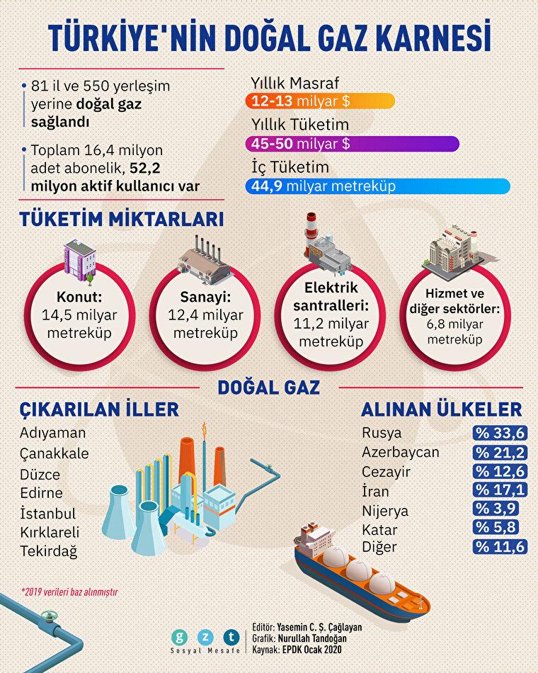 Türkiye'nin 'müjdeden önceki' doğal gaz karnesi