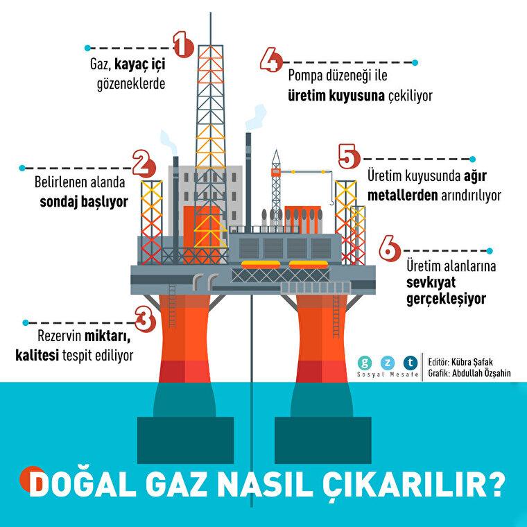Doğal gazın çıkarılma aşamaları nedir?
