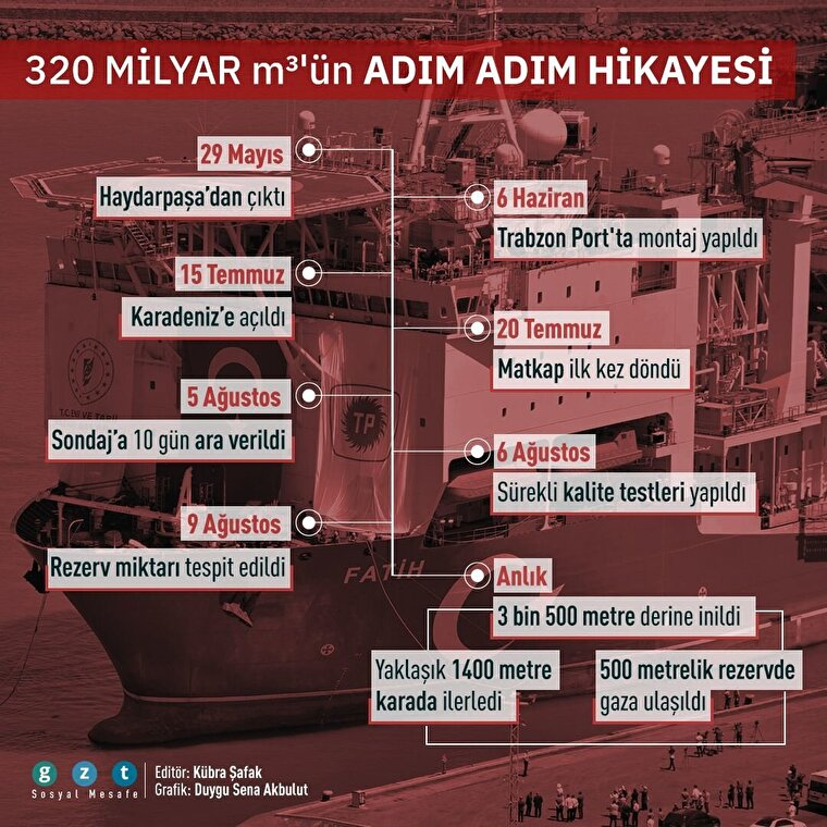 🚢Haydarpaşa'dan Karadeniz'e uzanan 'doğal gaz' yolculuğu