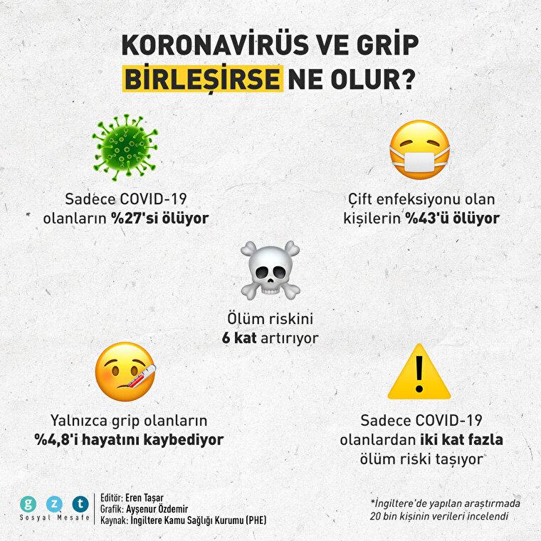 Koronavirüs ve grip birleşirse ne olur?