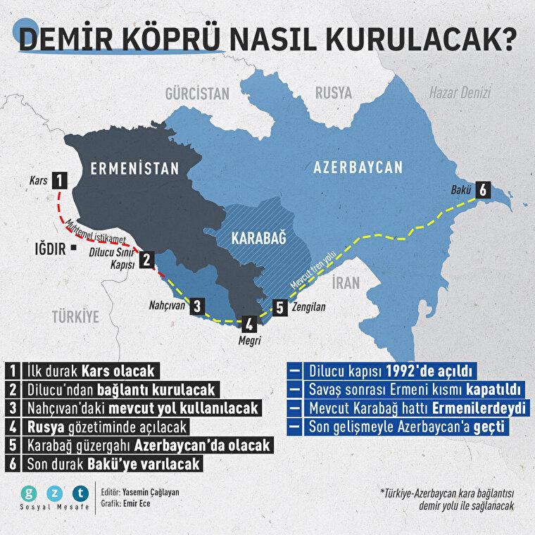 Türkiye-Azerbaycan kara yolu bağlantısı 'demir ağlarla' sağlanacak