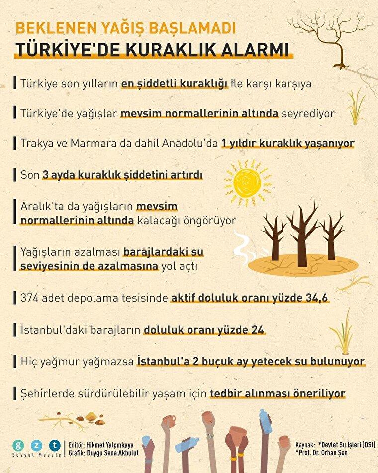 Beklenen yağış başlamadı: Türkiye'de kuraklık alarmı