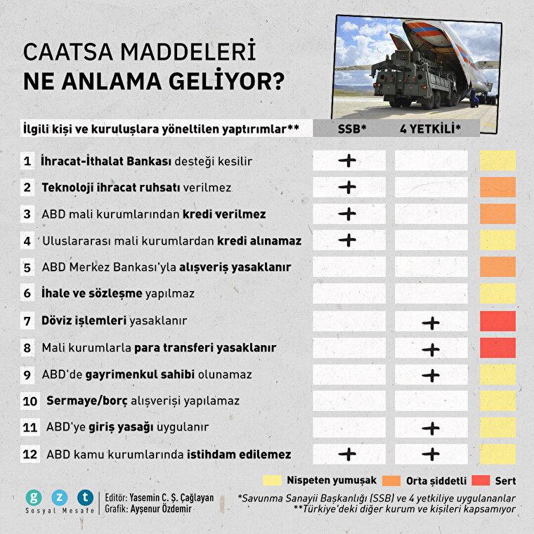 Türkiye'ye yöneltilen ve uygulanan yaptırımlar ne anlama geliyor?