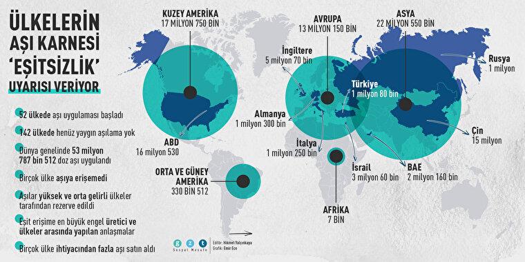 Ülkelerin aşı karnesi 'eşitsizlik' uyarısı veriyor