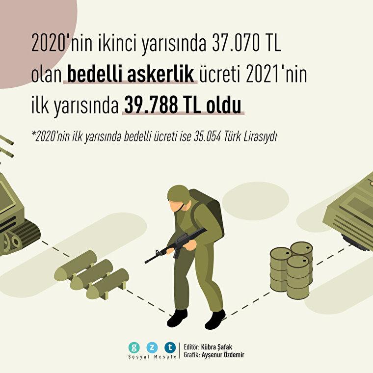 2021 bedelli askerlik ücretleri belli oldu