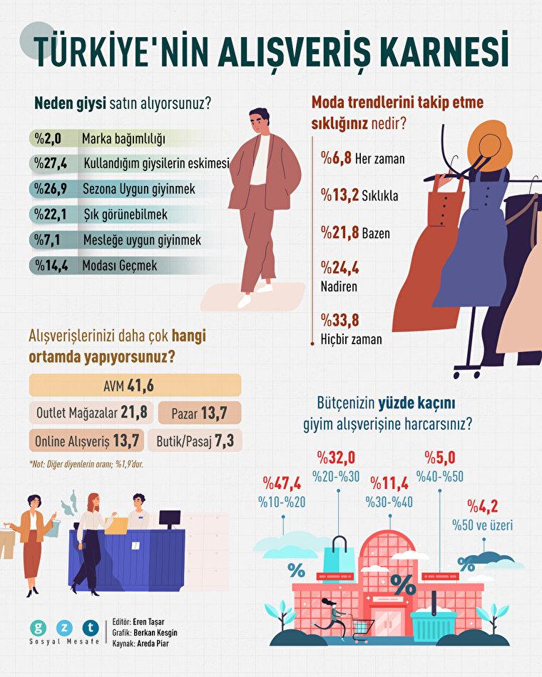 Türkiye'nin alışveriş karnesi