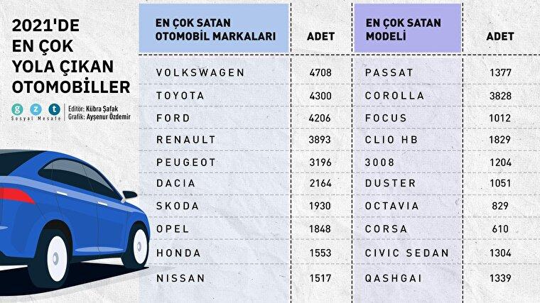 🚗2021'e otomobil satışları hızlı başladı