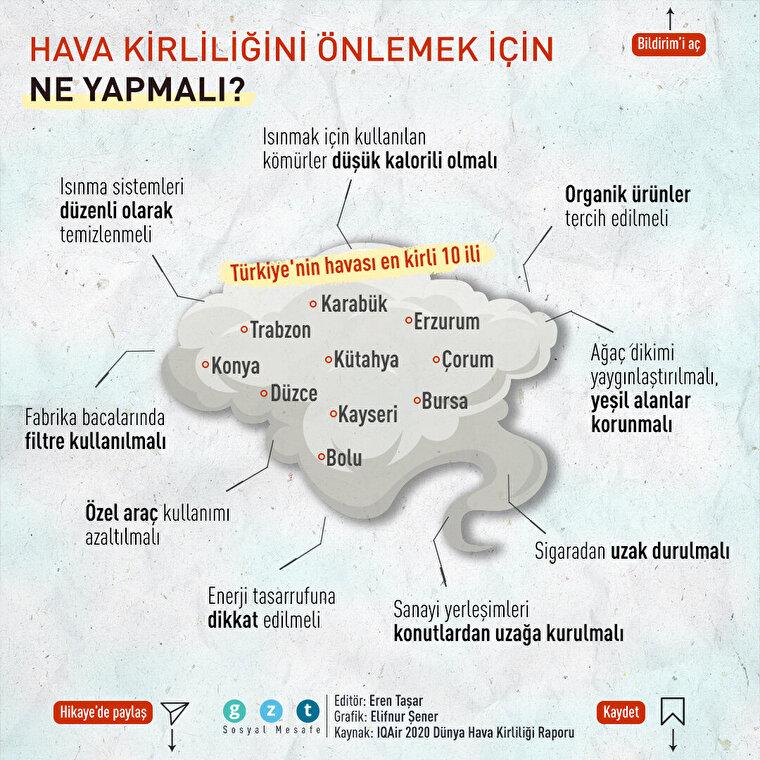 Türkiye'nin havası en kirli illeri belli oldu