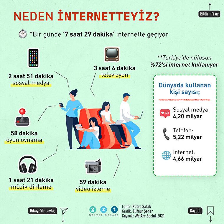 İnterneti ne için kullanıyoruz?