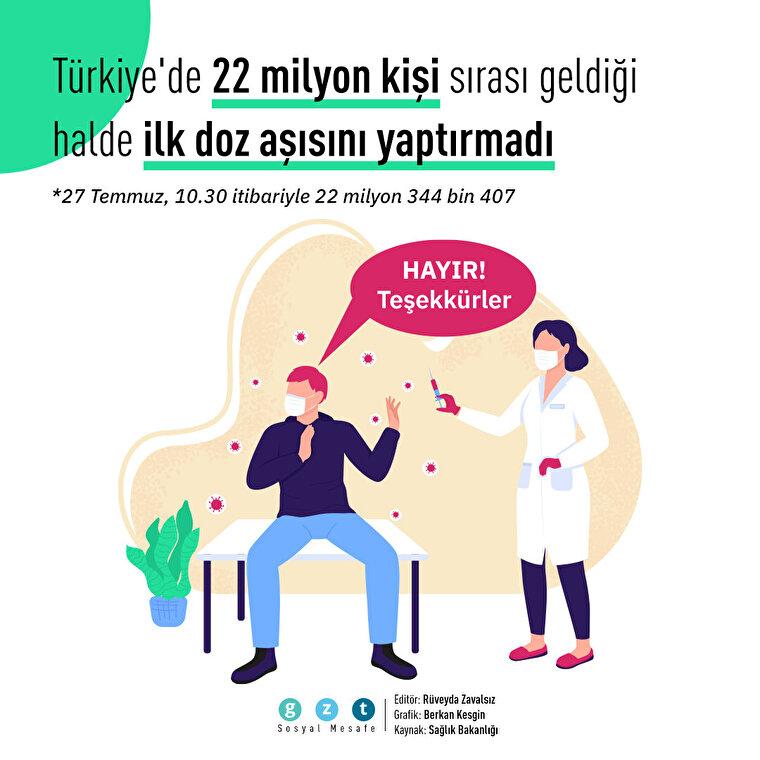 Türkiye'de 22 milyon kişi aşısız