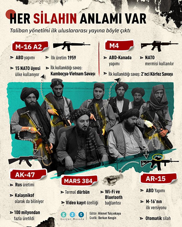 Taliban'ın 'uluslararası' silahları