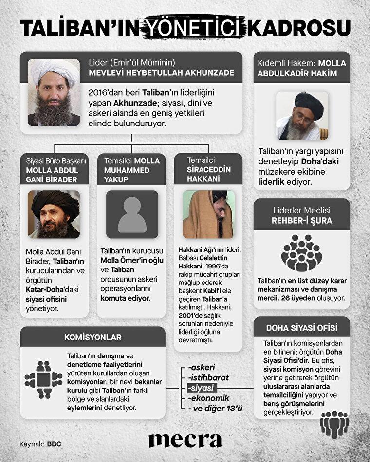 Afganistan'da hakimiyet sağlayan Taliban'ın yönetici kadrosu