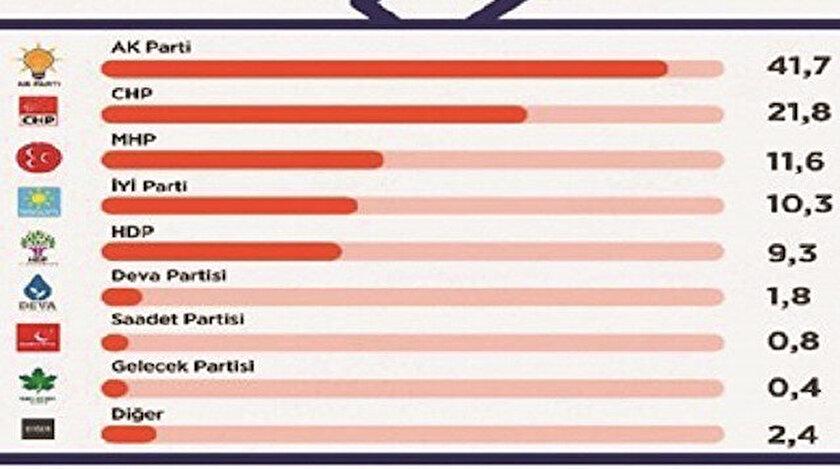 """2 bin 486 kişinin katıldığı araştırmada, """"Bu pazar seçim olsa oyum AK Parti'ye"""" diyen seçmenin oranı yüzde 41.7 oldu."""